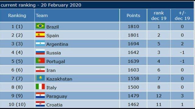 فوتسال ایران در رده ششم دنیا و نخست آسیا