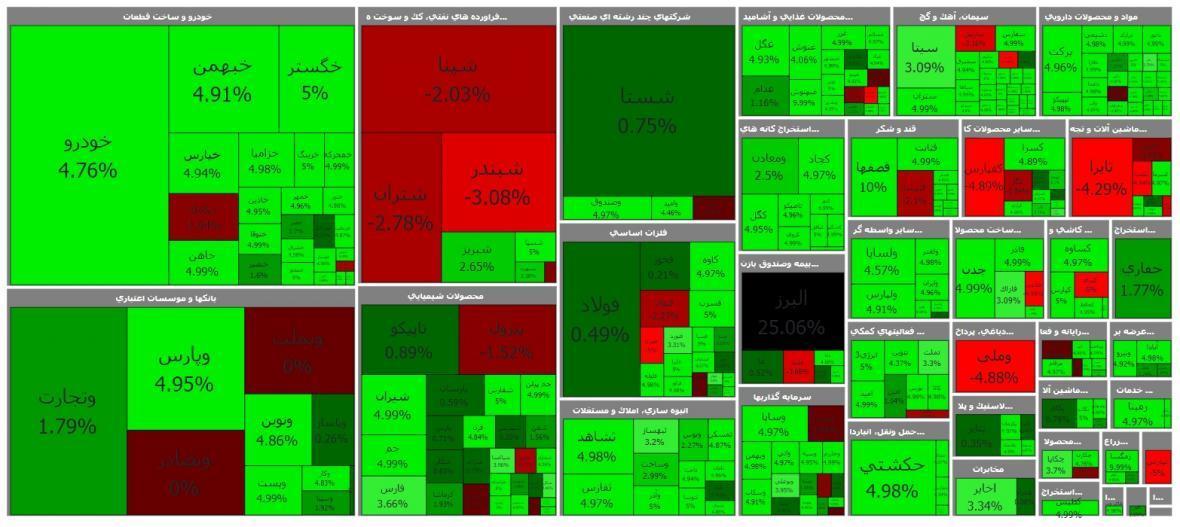بیشترین تقاضا و بالاترین رشد قیمت بورس امروز